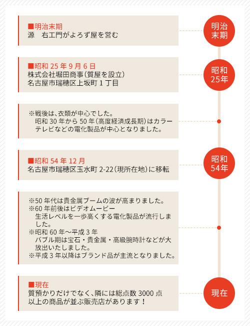 堀田商事の歴史年表