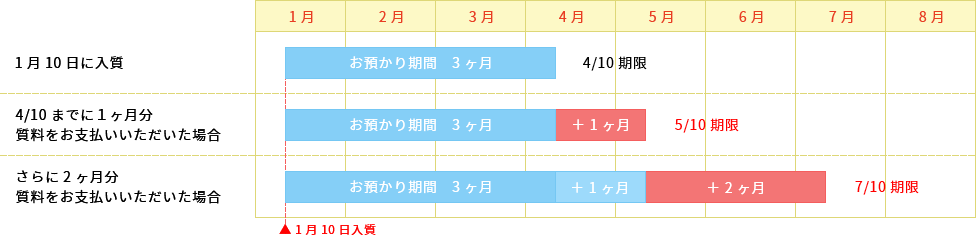 流質期限延期の説明図